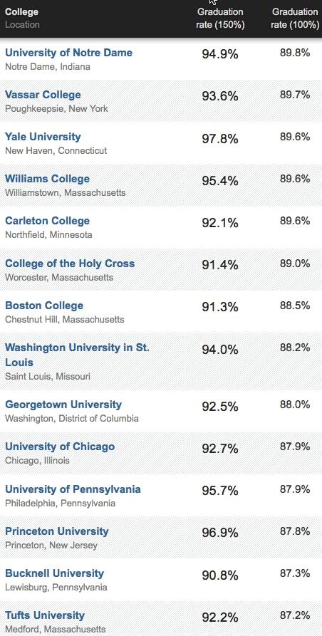 grad rates